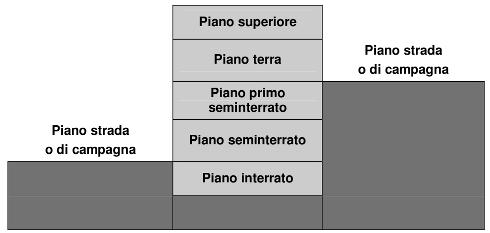 Immagine di un edificio in sezione che illustra la denominazione dei vari piani